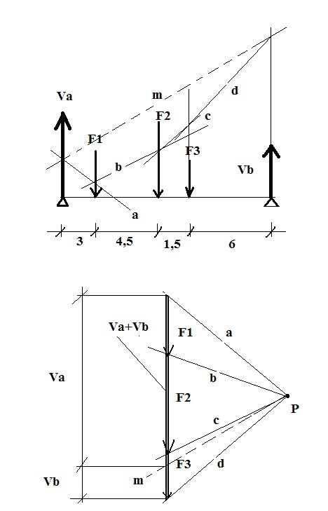 rdm ch  1   rappel sur la m u00e9canique des solides  parte 3