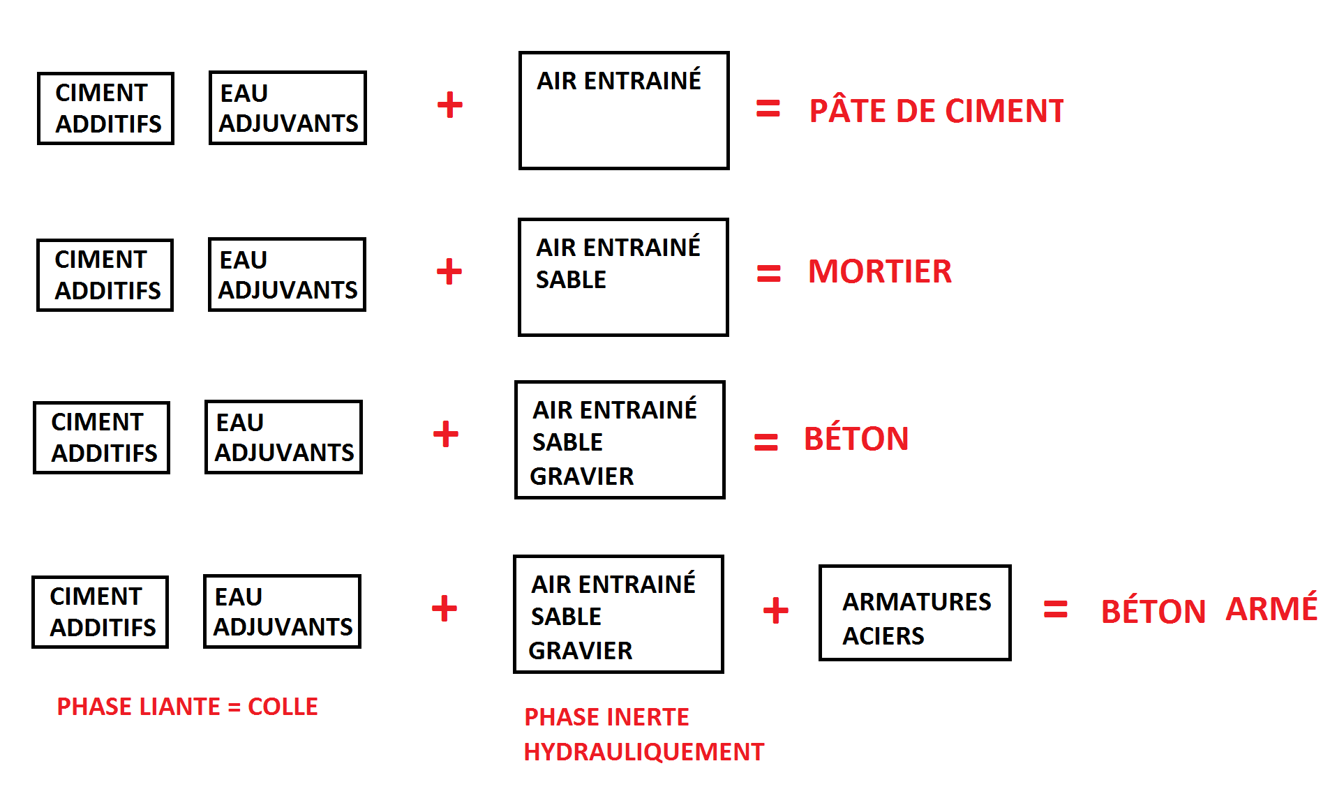 Introduction sur le mat riau b ton geniecvl - Difference entre mortier et beton ...