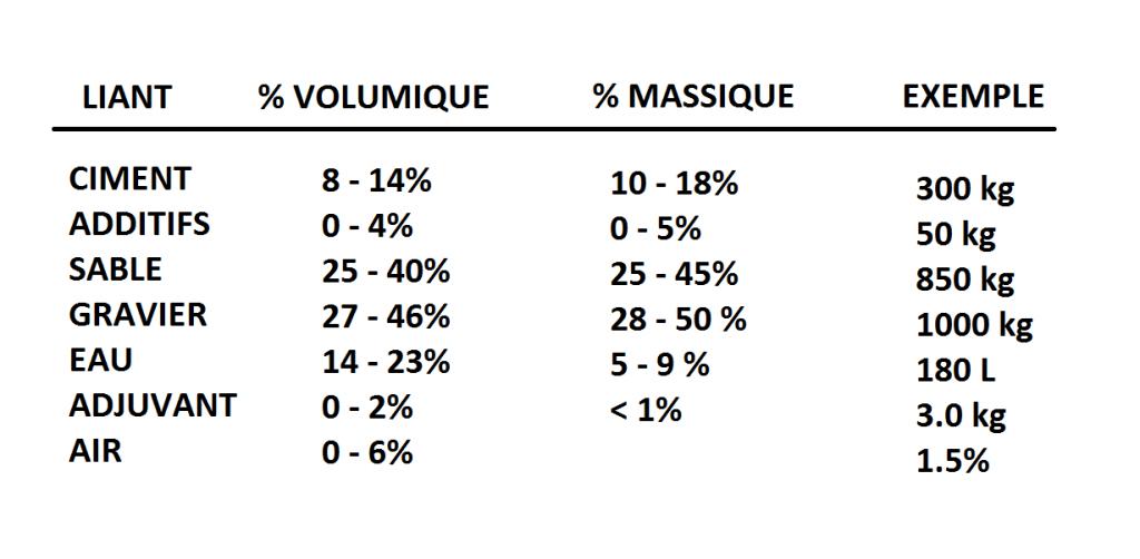 Introduction sur le mat riau b ton geniecvl - Composition du ciment ...