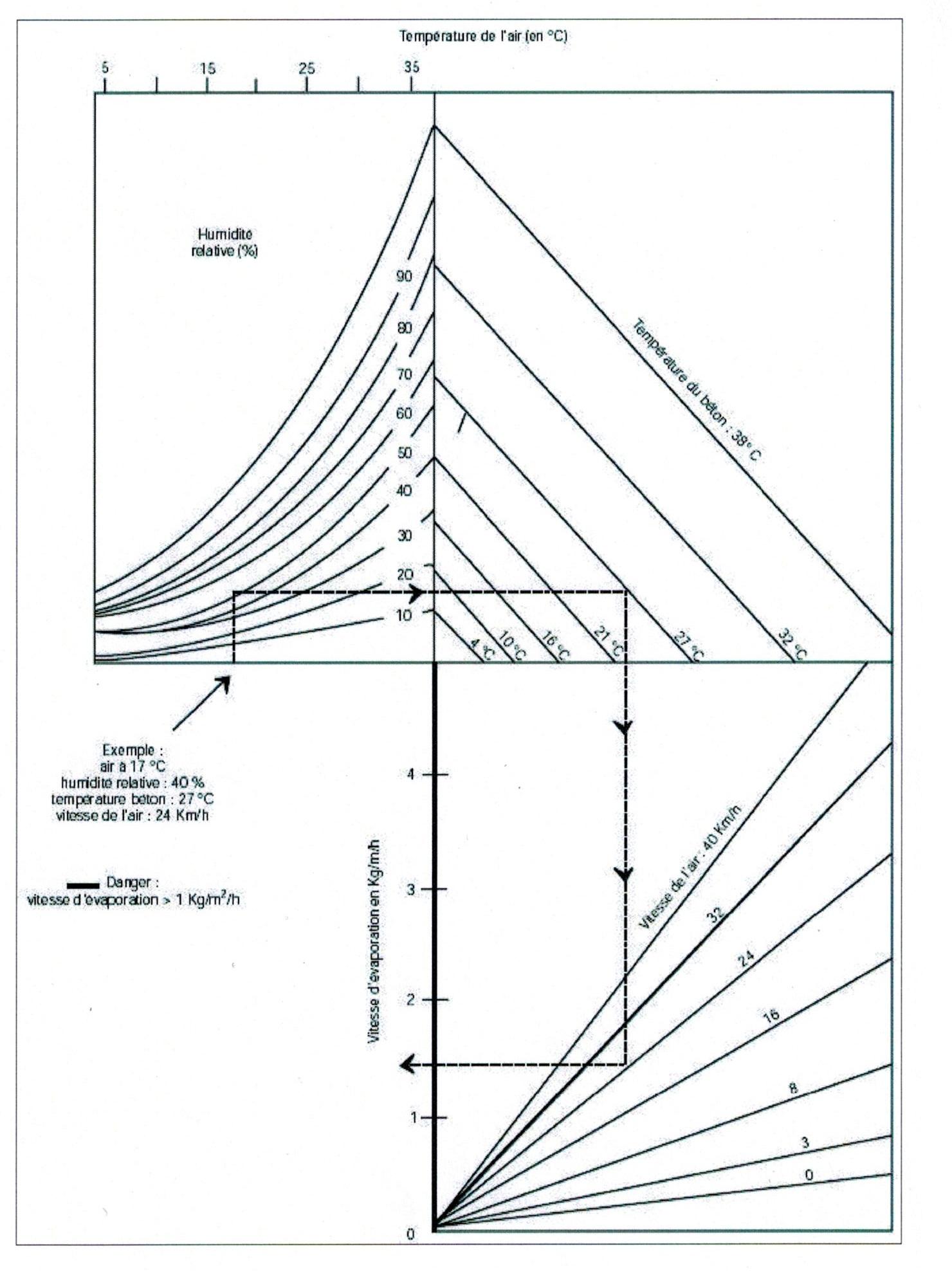 Le retrait partie 2 aspect theorique geniecvl for Augmenter la pression d eau